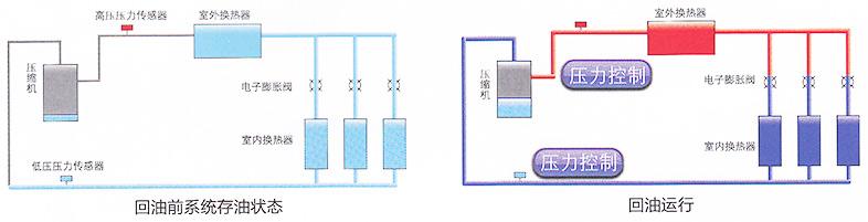 GMV水源热泵系列格力商用中央空调机组,压缩机全部采用直流变频压缩机;其集水源系统和直流变频多联机组的特点于一体,既有水冷机组的高效节能,又有多联机组的舒适、灵活性,为各种别墅、酒店、办公大楼、商场、医院、综合大厅等场所提供一种新的空调系统方案。  格力自主研发的水源热泵系列商用中央空调机组与各种水源、土壤源等可再生能源相结合,提高空调系统运行效率,降低能源消耗。水源侧可以是冷却塔/锅炉,也可利用各种可再生能源:地表水(江、河、湖、海水)、地下水的水源热能,地埋筐的土壤热能,太阳能以及工业废热、生活污水的