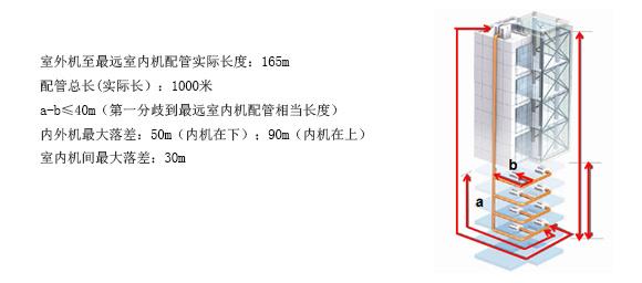 格力GMV5机组的配管长度