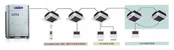 格力GMV系列的一机多控功能