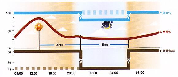 空调室外机降噪_格力户式中央空调-格力Tops系列户式中央空调